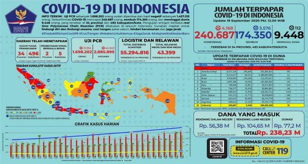 Kasus Positif Covid 19 Di Indonesia Hari Ini 4 168 Di Dki Jakarta Saja 988 Jpnn Com